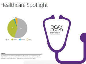 """Physicians and mobile health – moving from """"mobile"""" to simply """"care"""""""